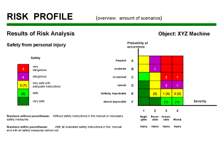 how to create a risk profile